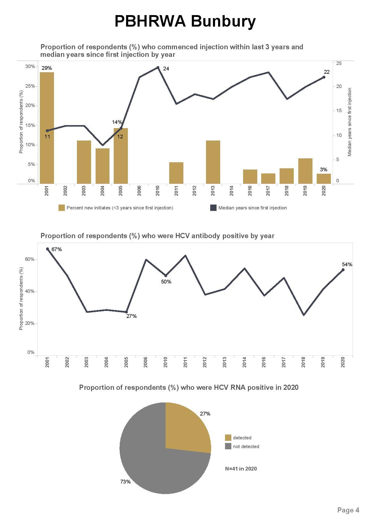 PBHRWA Bunbury_ANSPS site report 2020-page-004