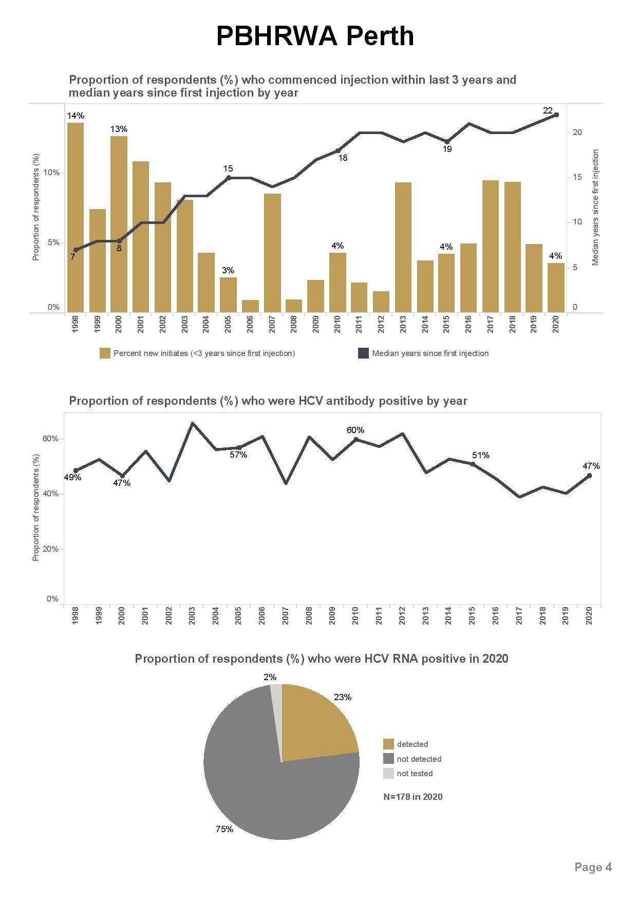 PBHRWA Perth_ANSPS site report 2020-page-004